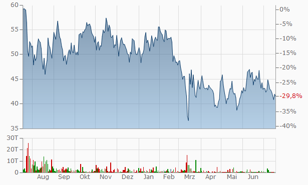 Tencent Aktienkurs