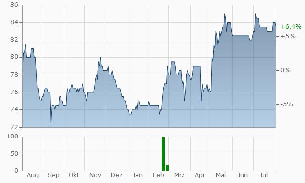 BAVARIA Industries Group Chart