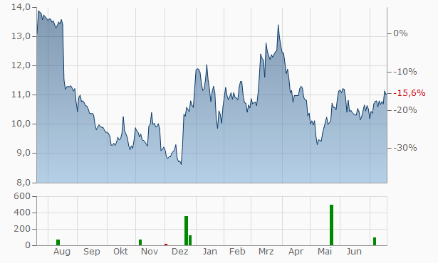 IAR Systems Group (B) Chart