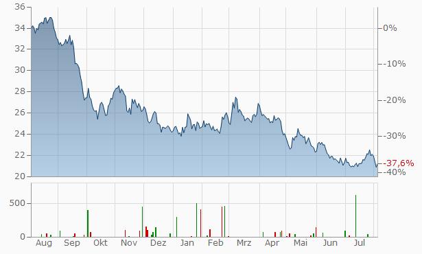 Abengoa Yield Chart