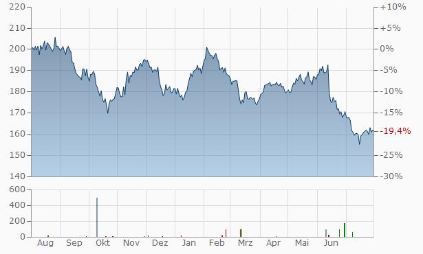 CSL Chart