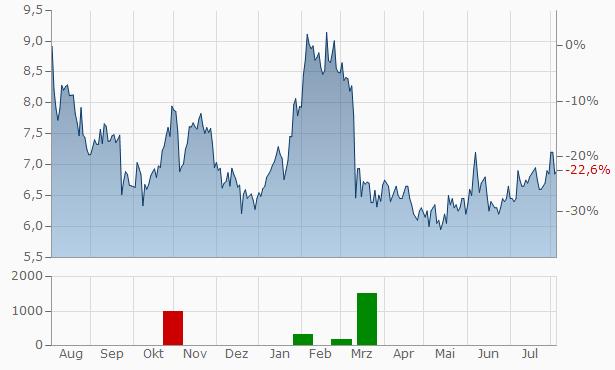 Century Casinos Chart