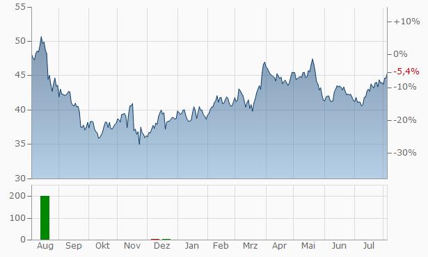 Kinepolis Group SA Chart