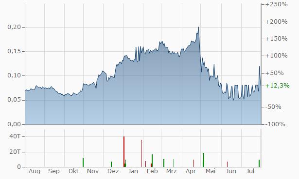 Starbreeze (B) Chart