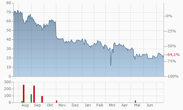 CareDx Chart