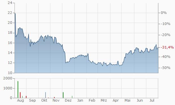 Liquidity Services Chart