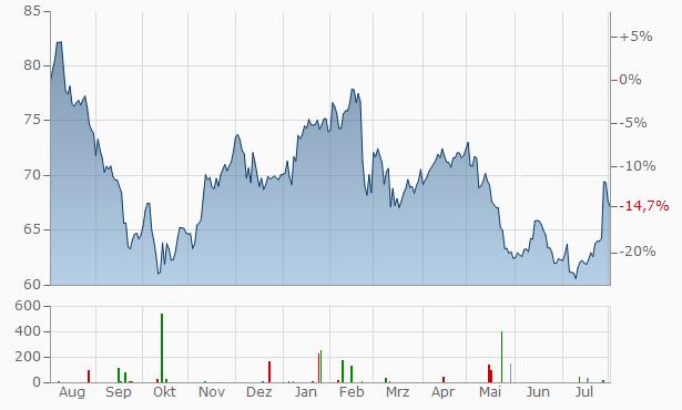 Euronext NV Chart