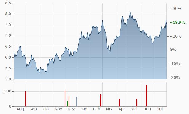 Ontex Group Chart