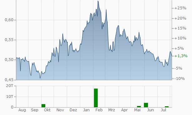 Fincantieri Chart