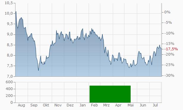 Merlin Properties SOCIMI S.A Chart