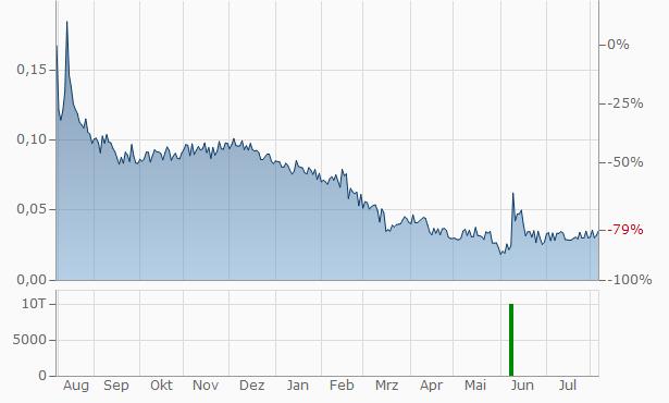 Targovax ASA Chart