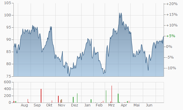 London Stock Exchange (LSE) Chart