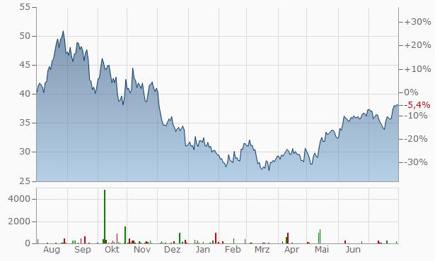 EQT Chart
