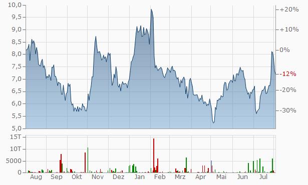 ams Chart