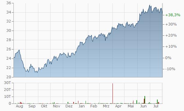 Inditex Chart