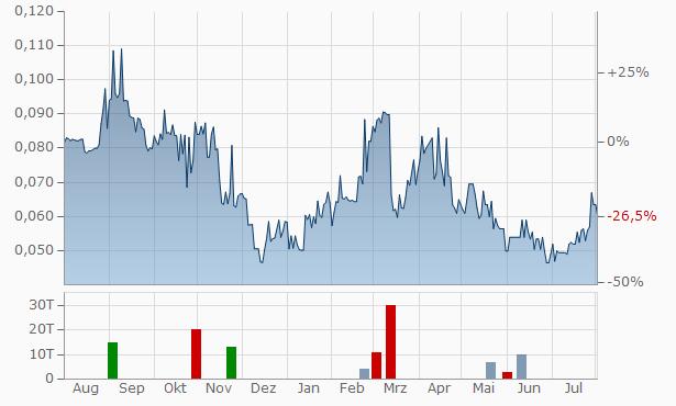 Klondike Gold Chart