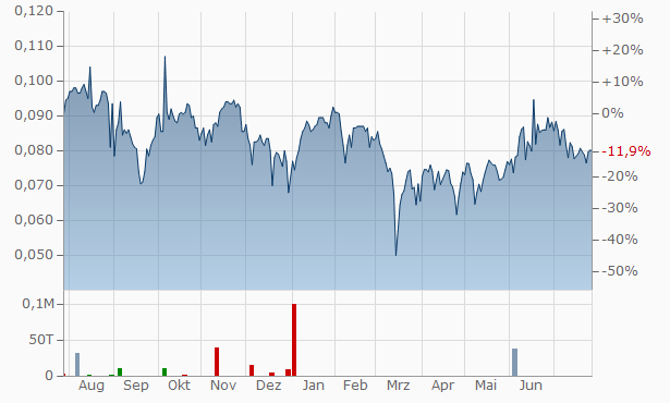 Alibaba Pictures Group Chart