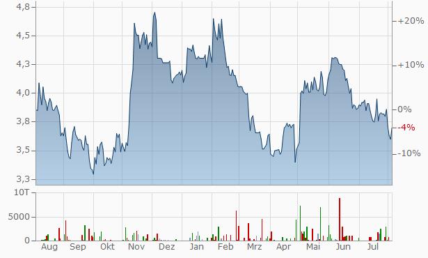 Baader Bank Chart