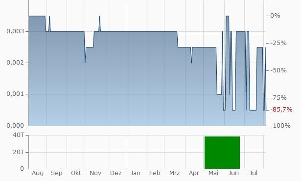 Lansdowne Oil Gas Chart