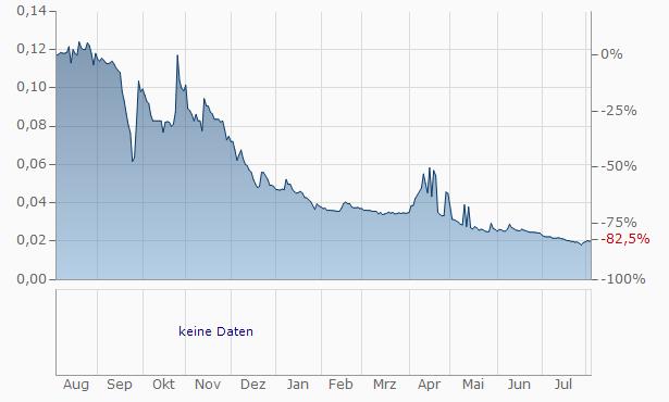 EEMS ItaliaAz. Chart