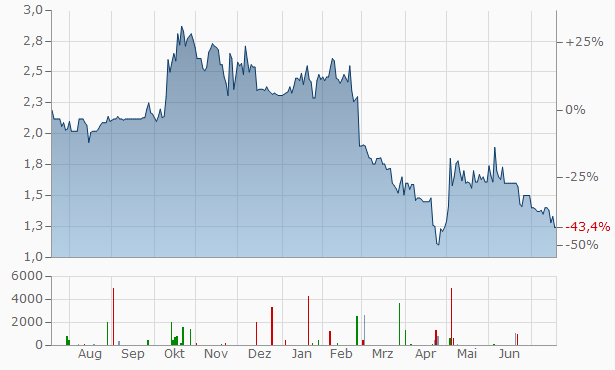 Petro Welt (ex cat oil) Chart