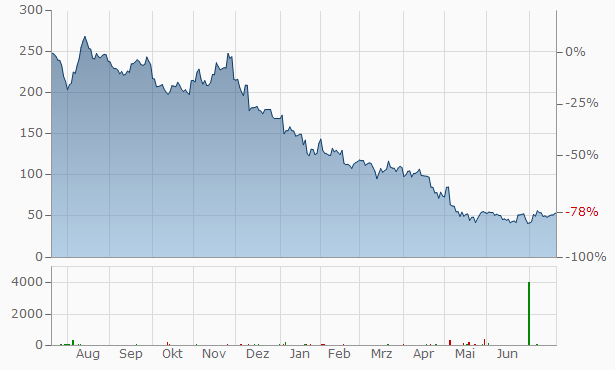 Wayfair A Chart