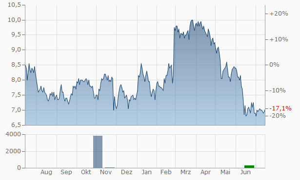 Paramount Group Chart