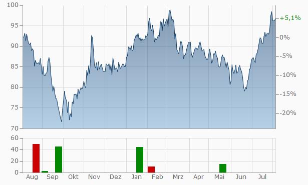 ArkemaAct. Chart