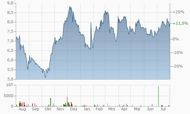 LLoyd Fonds Chart