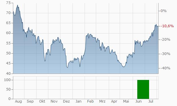 Triumph Bancorp Chart