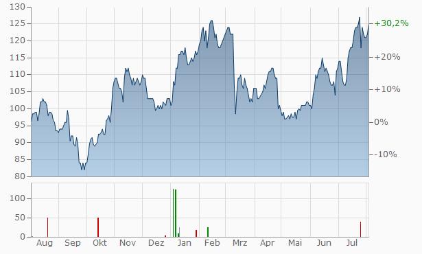 Evercore Partners A Chart