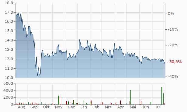 YOC Chart