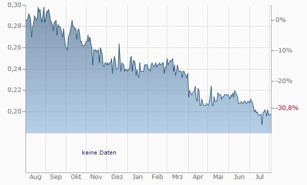Cheuk Nang (Holdings) Chart