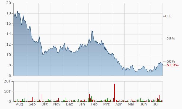 [Bild: chart.aspx?instruments=16,26121542,16,81...37e72f7780]