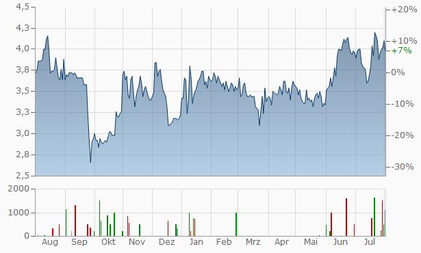 Quirin Privatbank Chart