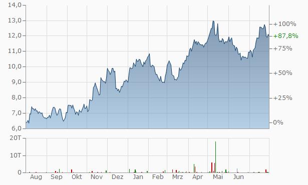 Lundin Gold Chart
