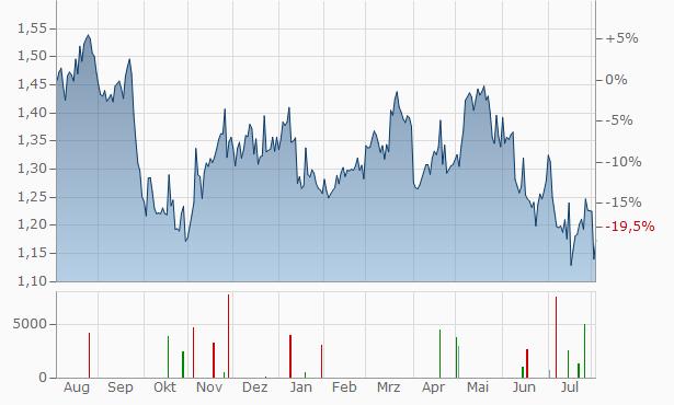 China Merchants Chart