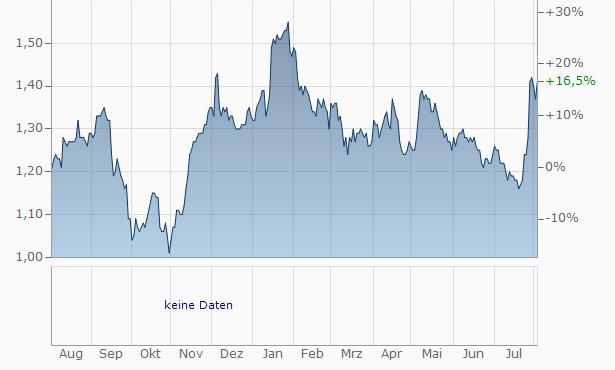 GF Securities Chart
