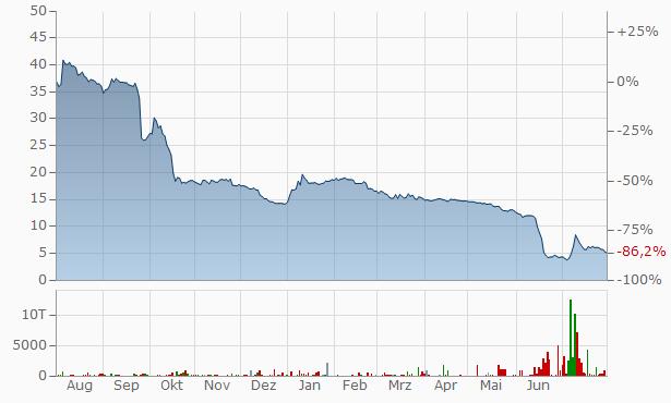 Helma Aktienkurs