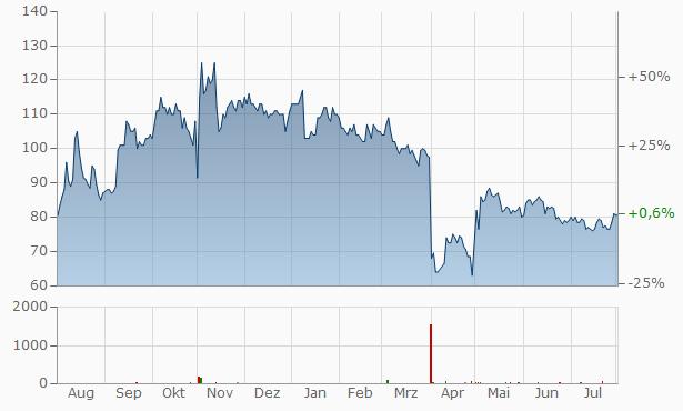Ascendis Pharma (spons. ADRs) Chart