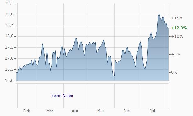 Elis SA Chart