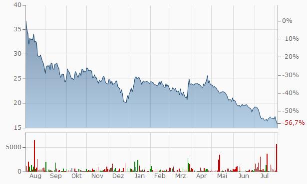 Manz Chart