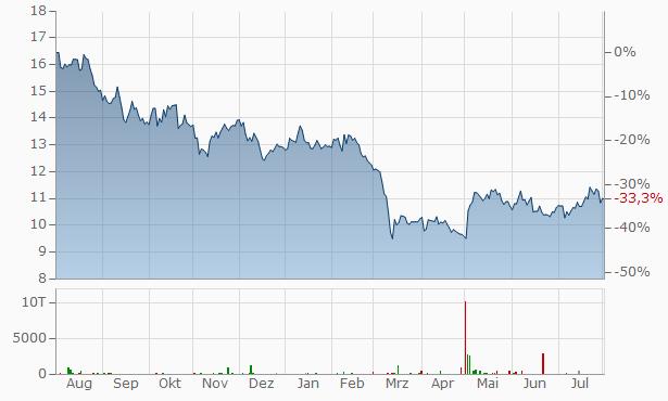 The Western Union Company Chart