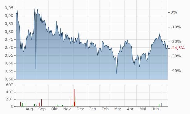 3SBio Chart