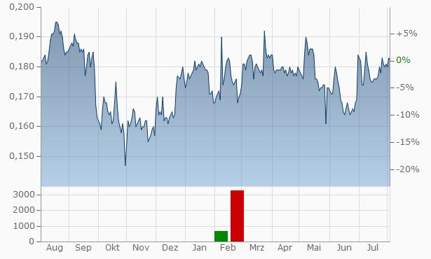 Binhai Investment Chart