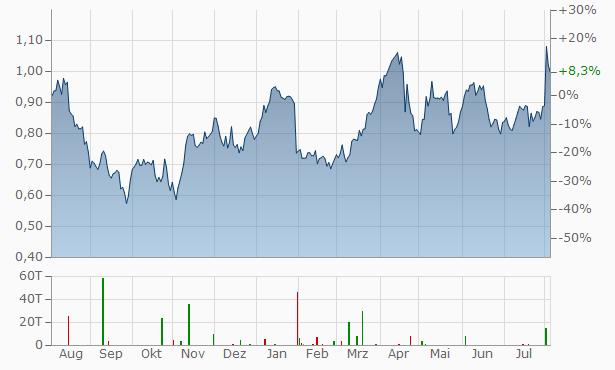 Hochschild Mining Chart