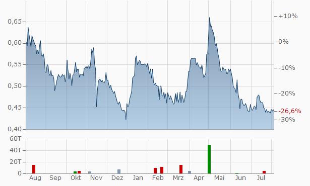 Vista Gold Chart