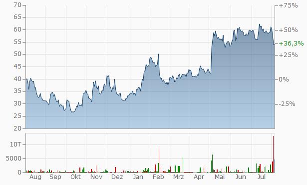 Shopify A Chart