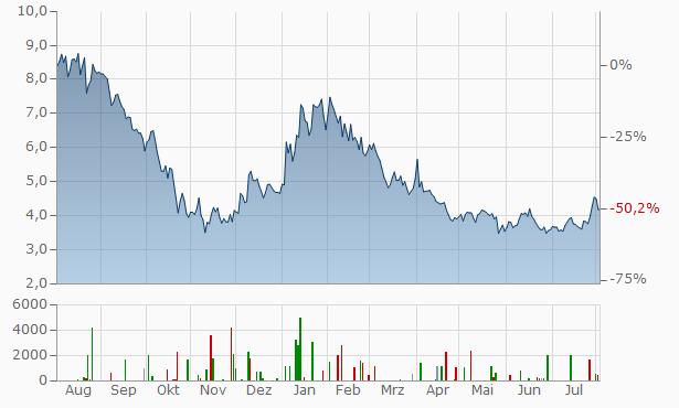 Baozun A Chart