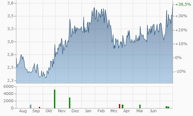 Talgo Chart